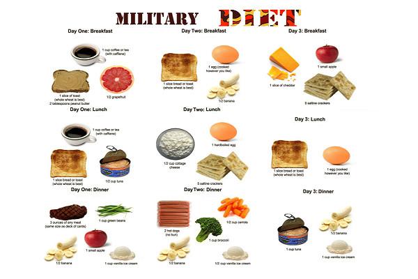 Anjuran Diet Plan Pada Diet Militer (Military Diet)